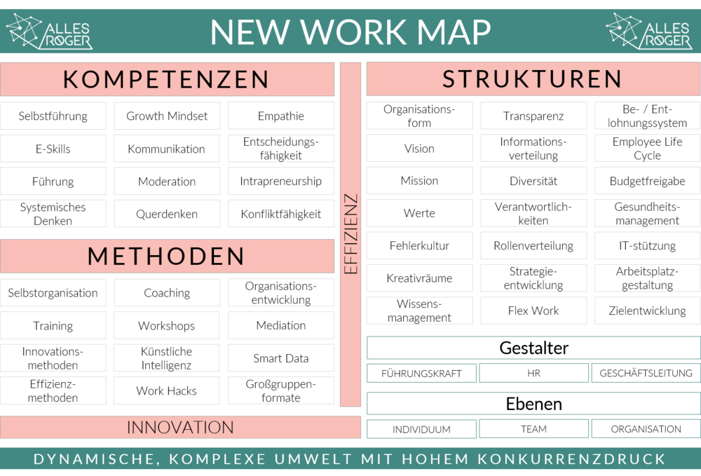New Work Map