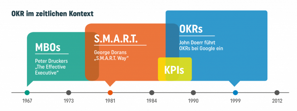 Bild OKR Timeline Quelle  berlinvalley com okr-agile-management-methode.png