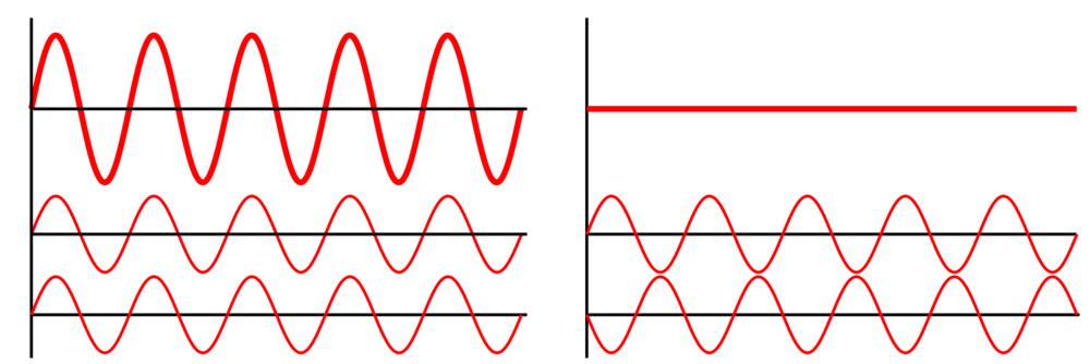 Matching waves will make the output louder. Playing opposite waves will effectively cancel a signal.