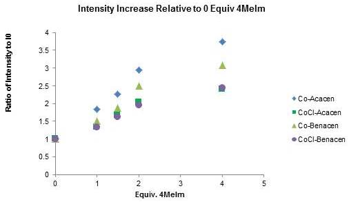 Figure 7. Stability of complexes assessed at a pH of 7.4.