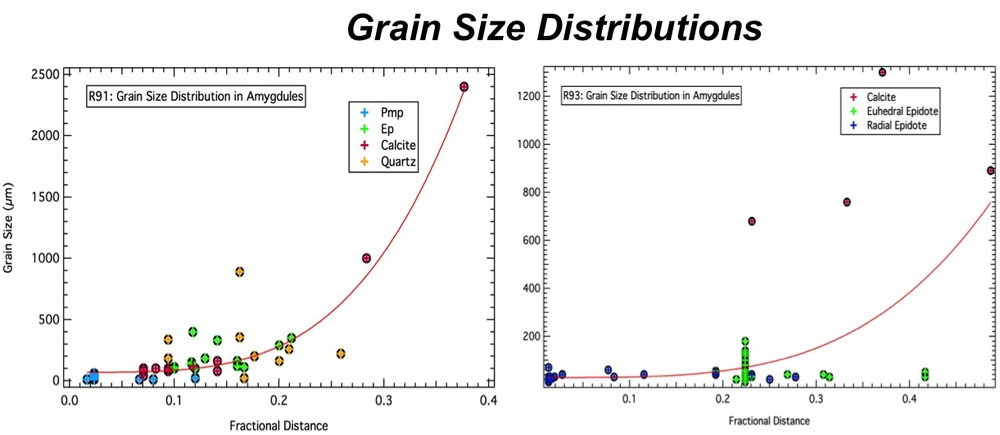 Figure 4. Grain size, distance from the amygdule wall, and mineral identity are plotted. Distance from the wall is measured as a fraction of 'distance from the wall' over 'total radius' to account for dimensional differences between amygdules. Grain location is determined by the center of mass, with the exception of grains occupying the amygdule center, where distance is measured at the grain boundary. A curve of Y0+AXn is used to plot the rate of increase in grain size moving towards the amygdule center (from left to right). Top) R91: The plot shows a sharp increase in grain size approximately 10% of the distance away from the wall. Bottom) R93: Plot shows a shallower increase in grain size for radial epidote, steepening between 20% and 30% of the distance from the walls.