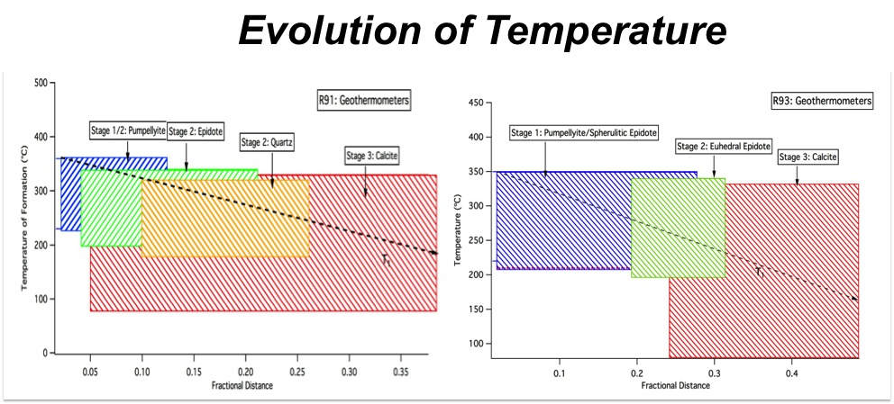 Figure 6. Figures show geothermometric ranges for mineral alterations during sequential crystallization inside amygdules. Temperature is plotted against the fractional distance of grains between the amygdule wall and the center position. Upper and lower temperatures are taken from Reyes (1990) for epidote and pumpellyite. Quartz and calcite are taken from Lagat (2009) and cross-referenced with Sharp (1965). T1 suggests a possible temperature path for the hydrothermal systems in R91 and R93. The minerals of Stage 1 in R93 amygdules are mostly spherulitic epidote, but since pumpellyite is found in association in some places, its temperature range is given to demonstrate the maximum temperatures during this stage.