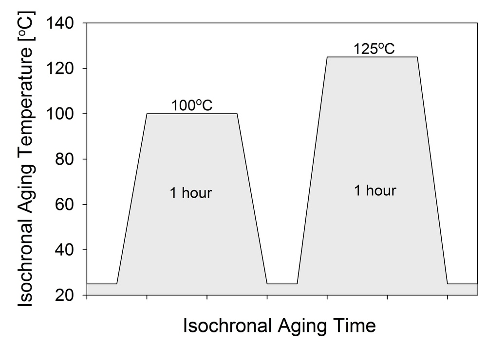 Figure 1. Temperature evolution for isochronal aging.