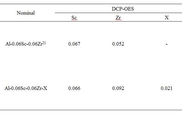 Table 1. Chemical analysis results from DCP-OES of Al-Sc-Zr and Al-Sc-Zr-X alloys.