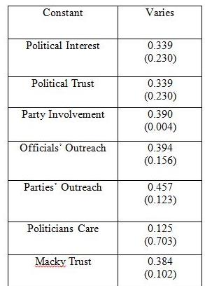 Table 1. Individual Regression Results for Participating in Y'en a marre