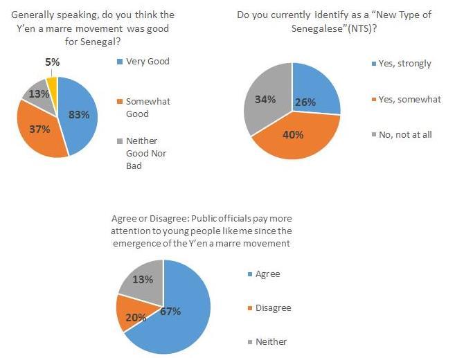 Charts 2. Y'en a marre Questions