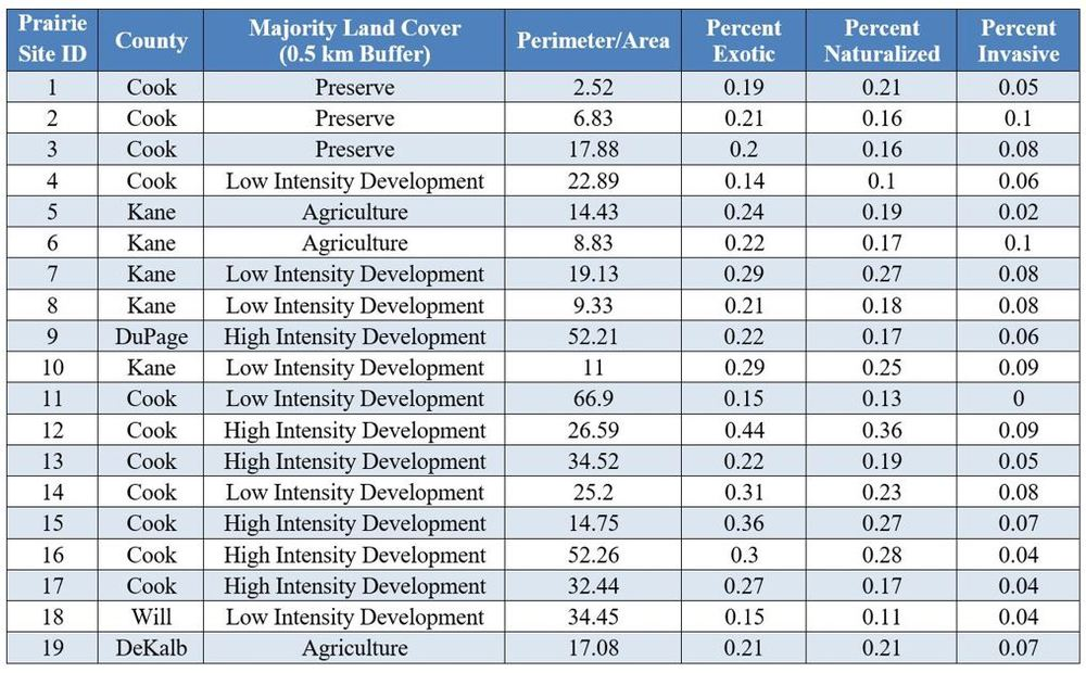 Table 1. Majority surrounding land cover, topology, and non-native species data for study sites.