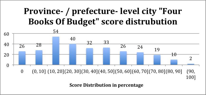 "Figure 2. Province- / prefecture- level city ""Four Books of Budget"" score distributio"