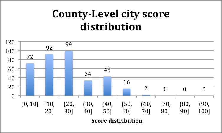 Figure 3. County-level city score distribution