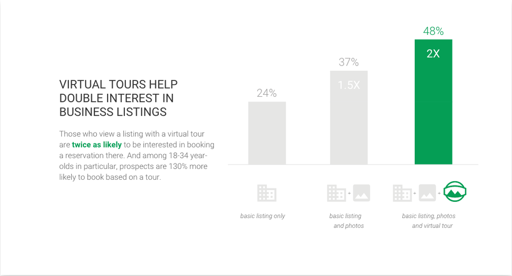VIRTUAL TOURS HELP DOUBLE INTEREST IN BUSINESS LISTINGS  Those who view a listing with a virtual tour are  twice as likely  to be interested in booking a reservation there. And among 18-34 year-olds in particular, prospects are 130% more likely to book based on a tour.