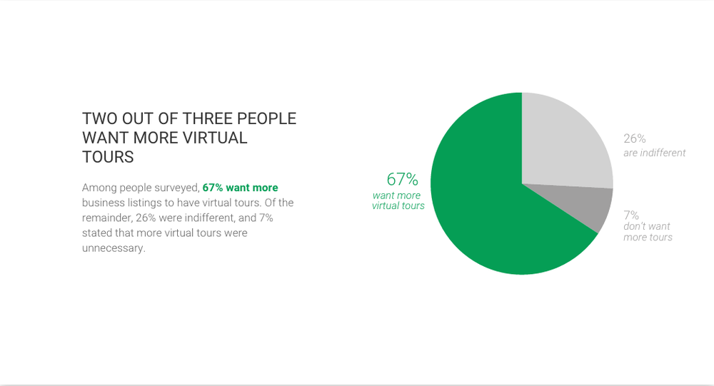 TWO OUT OF THREE PEOPLE WANT MORE VIRTUAL TOURS Among people surveyed, 67% want more business listings to have virtual tours. Of the remainder, 26% were indifferent, and 7% stated that more virtual tours were unnecessary.