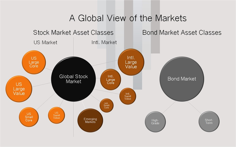 Global View of the Markets.jpg