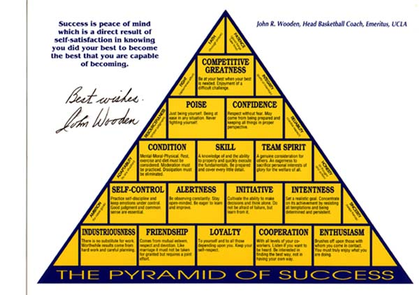 the godfather's pyramid. sponge: http://rivals.yahoo.com/ncaa/basketball/news;_ylt=AjRlNowe7kVh422_Ardo8Lg5nYcB?slug=sh-woodenaway060410