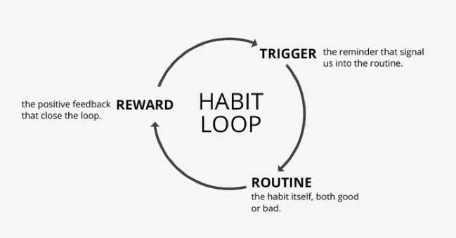 For this example, our new desired habit will be working out before work.