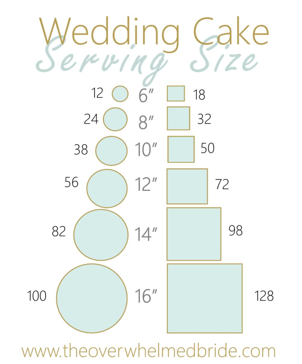Wedding Cake Serving Size The Overwhelmed Bride