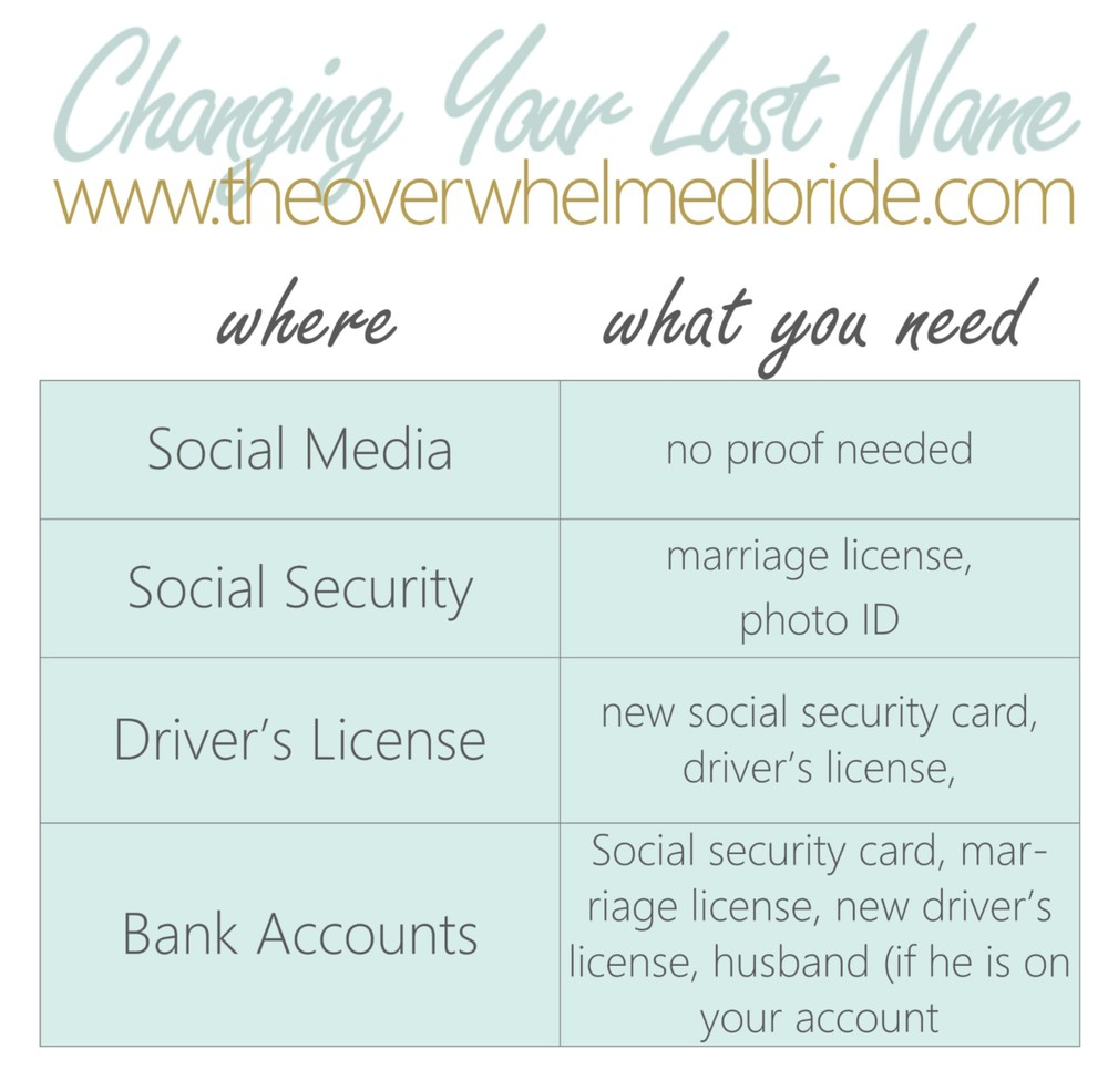 After The Wedding How To Change Your Last Name The Overwhelmed
