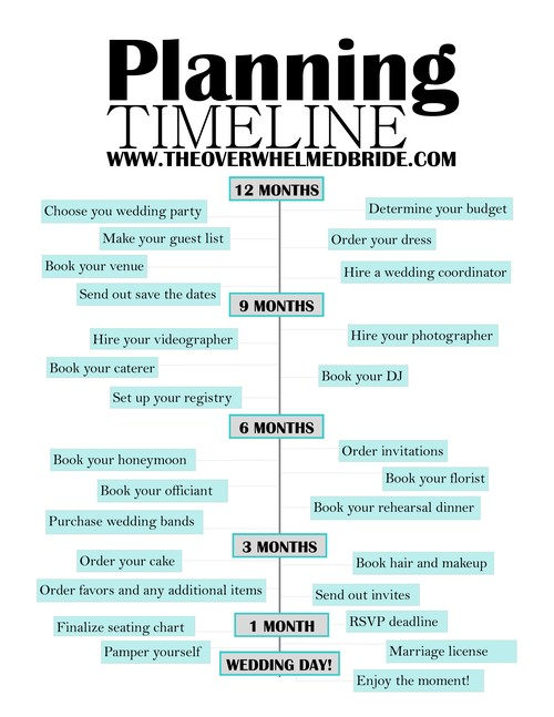 Wedding blog planning resources the overwhelmed bride wedding wedding planning timeline junglespirit Gallery