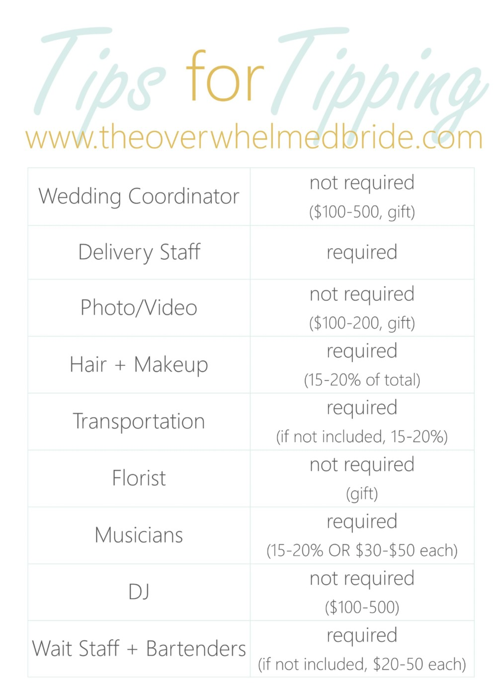 how much should i tip my wedding vendors