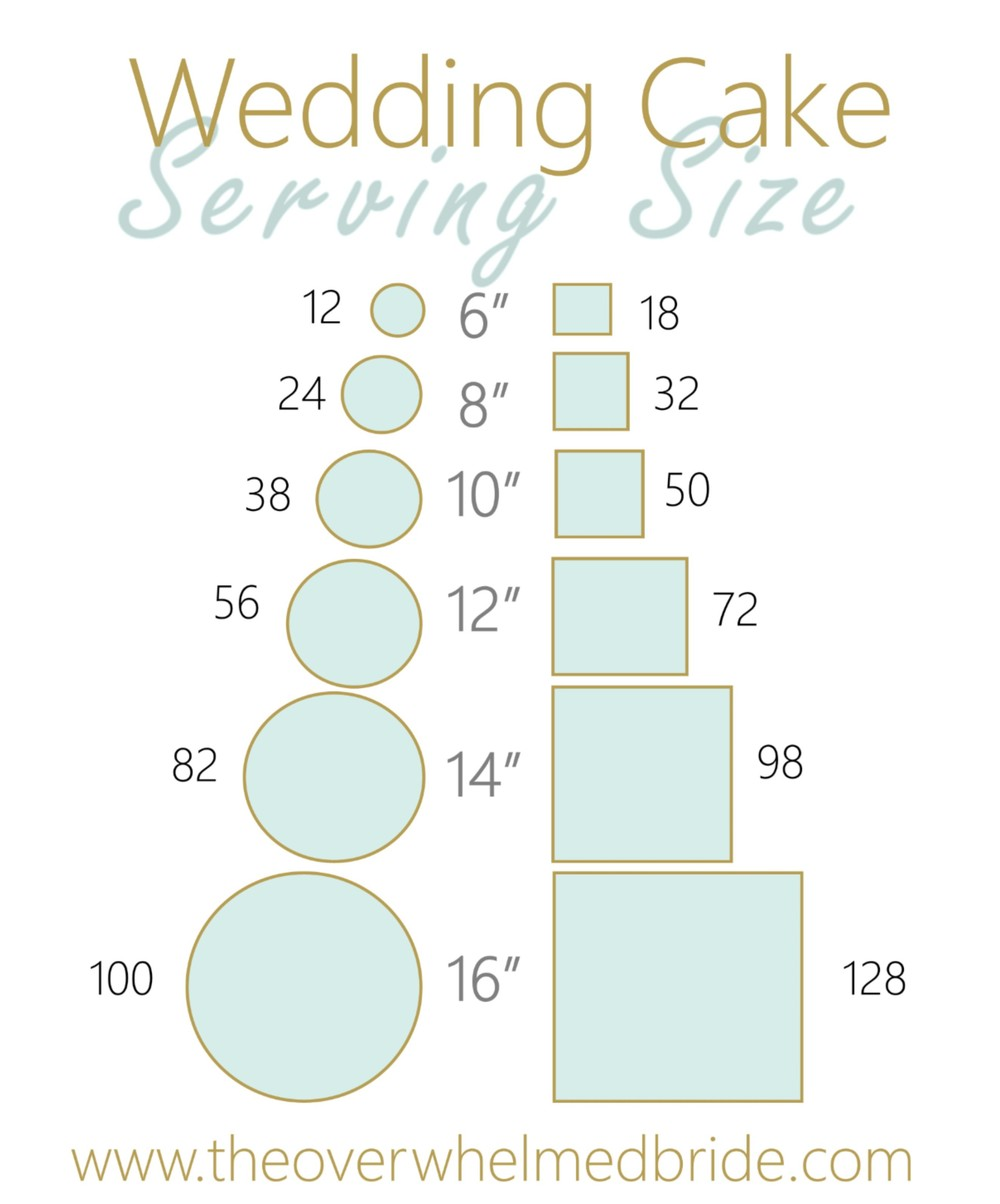 wedding cake serving sizes