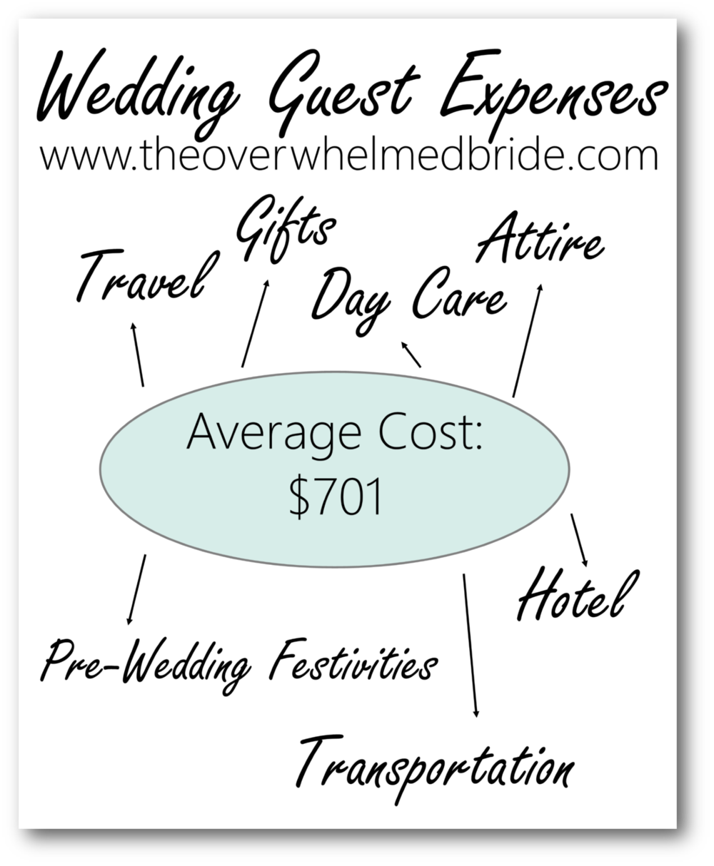 wedding guest expenses