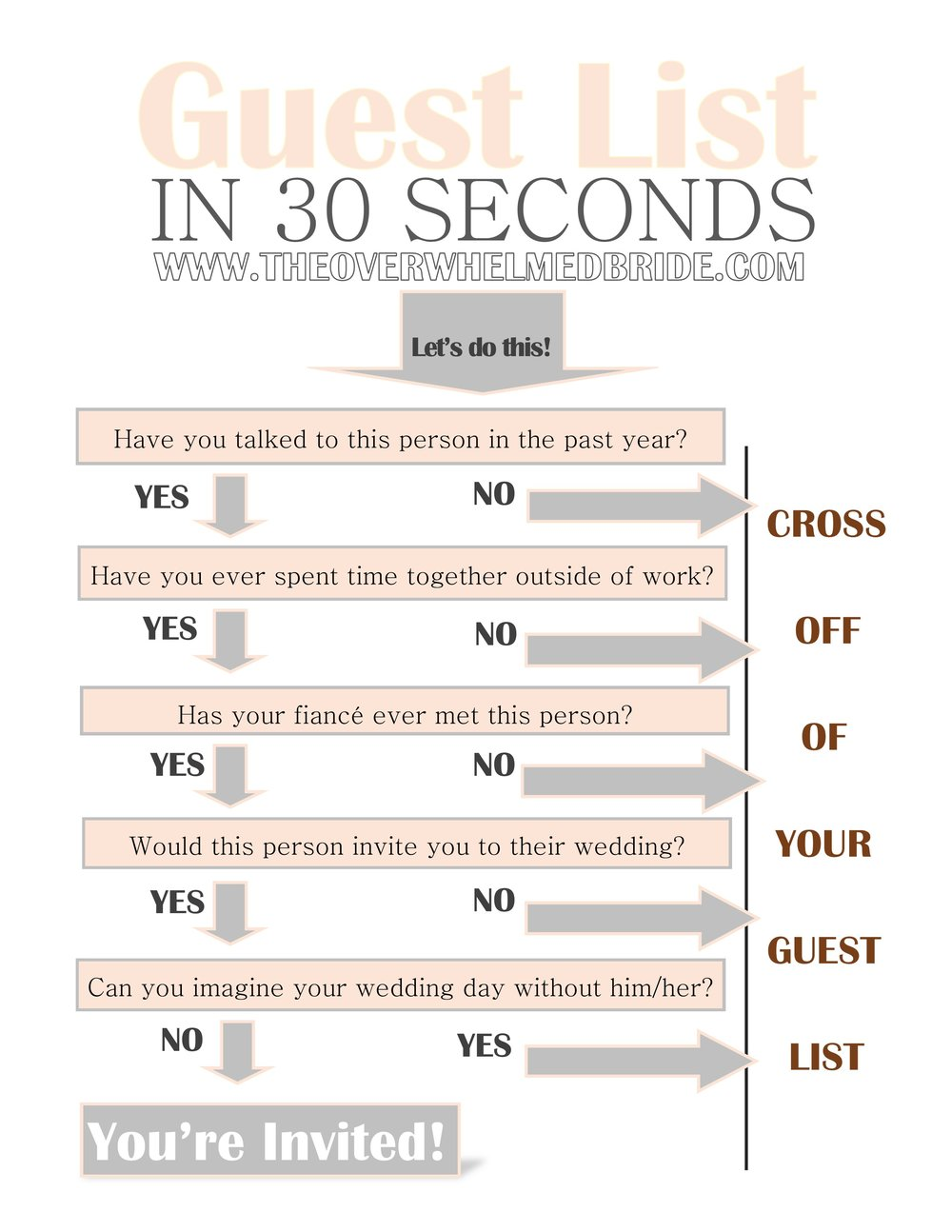Guest List in 30 Seconds -- Wedding Planning Timeline-Checklist