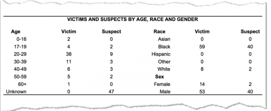 Homicide analysis from the St. Louis Metropolitan Police weekly homicide statistics.