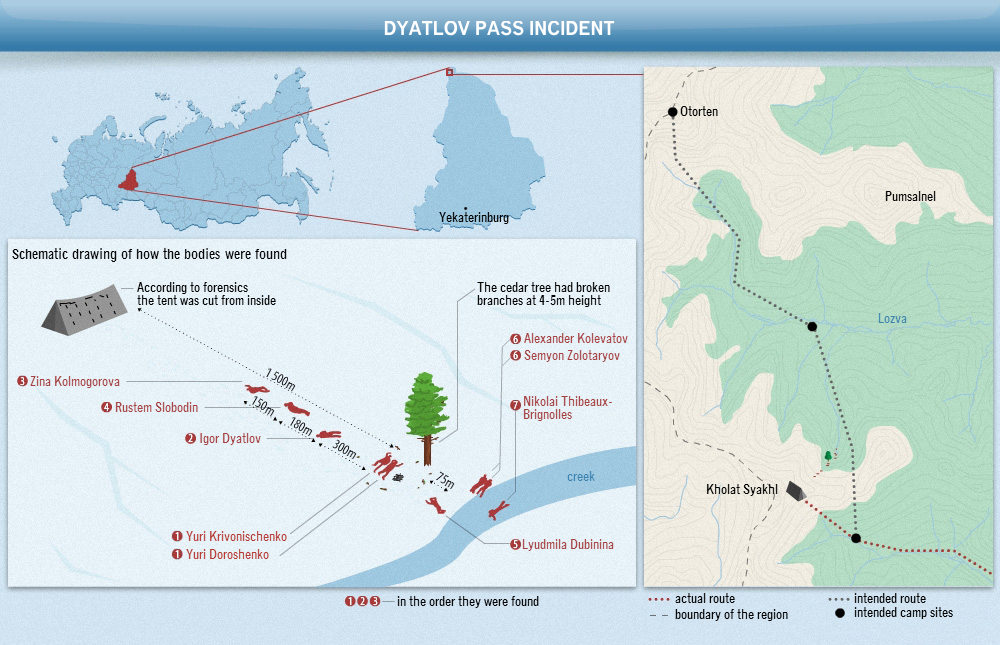 Dyatlov-pass-incident-map.png