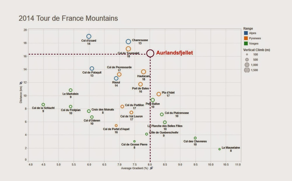 Comparison of the Axtri climb with the Tour de France mountains. We took this climb twice that day