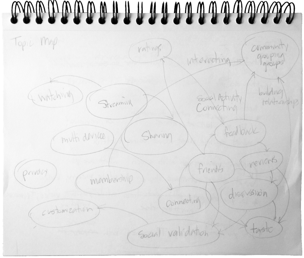 Early affinity sketch based on what we learned through user interviews.