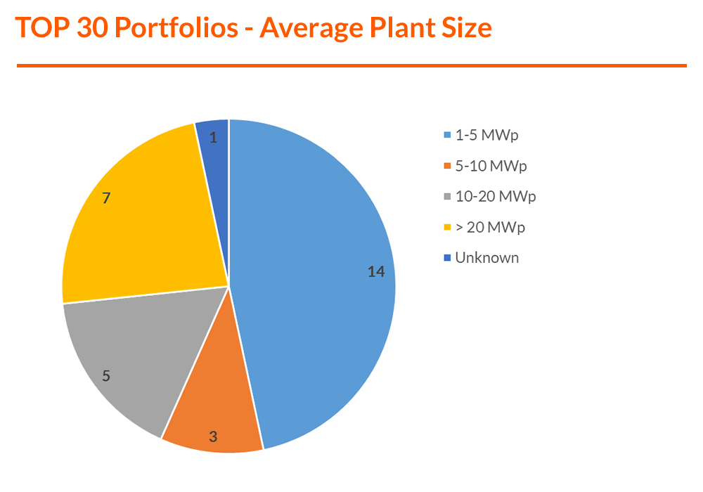 Graph - TOP 30 Portfolios - Average Plant Size (F).png