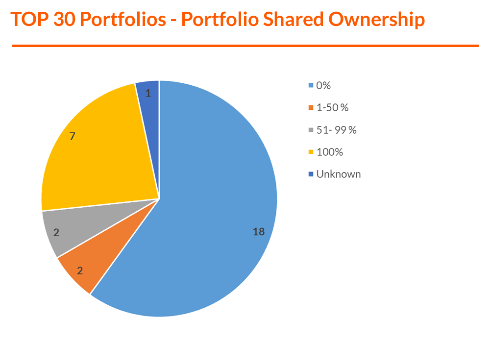Graph - TOP 30 Portfolios - Portfolio Shared Ownership (F).png