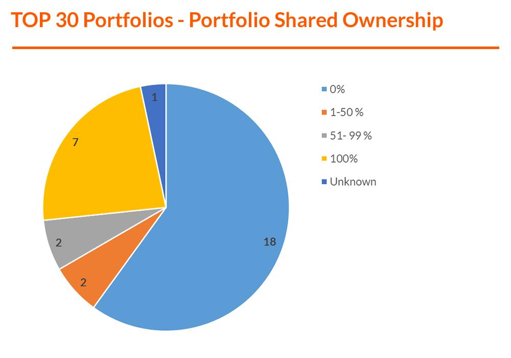 Graph - TOP 30 Portfolios - Portfolio Shared Ownership (F).png