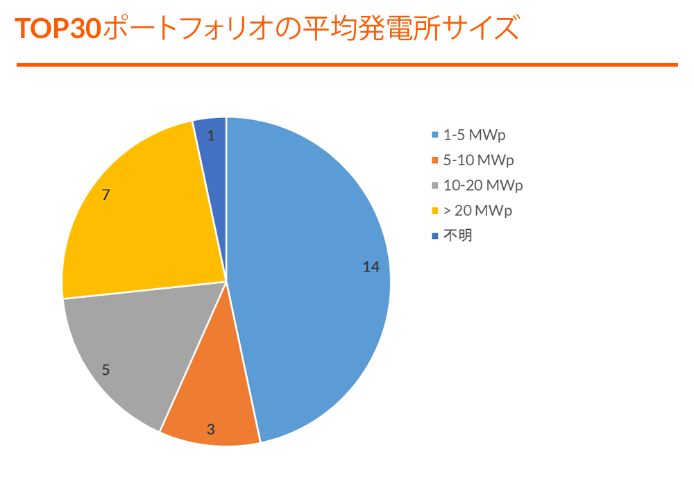 Graph - TOP 30 Portfolios - Average Plant Size - JP (F).png