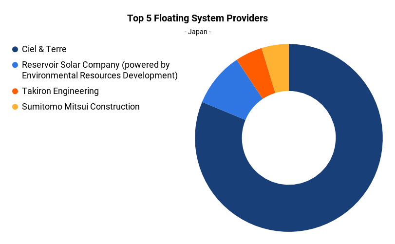 Figure 3: Top five floating system providers in Japan