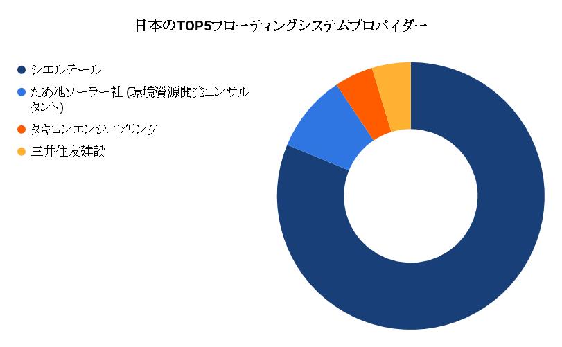 図3.日本のTOP5フローティングシステムプロバイダー