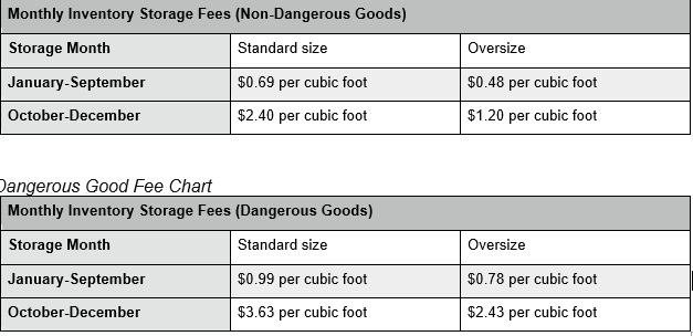Monthly Inventory Storage Fee Increases - Amazon