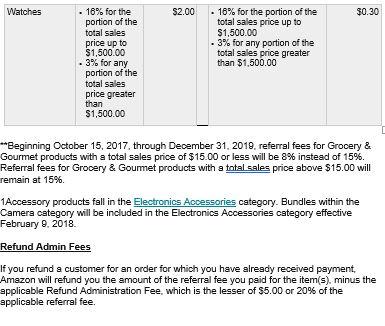 Amazon Referral Fees 5