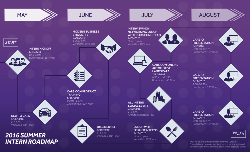 Cars.com Brochure - Intern Roadmap (Inside Flat)