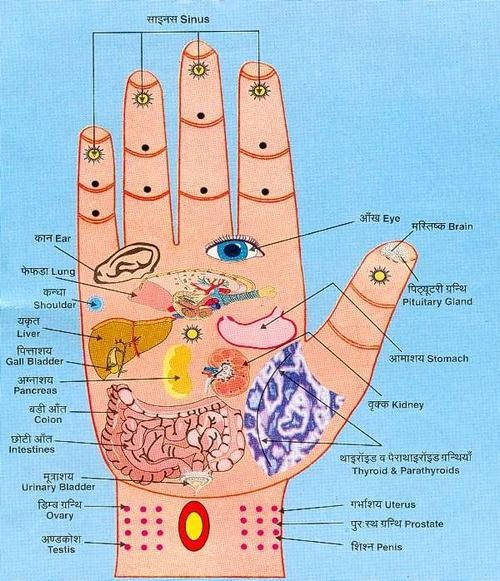 Hand Reflexology Magic Yoga