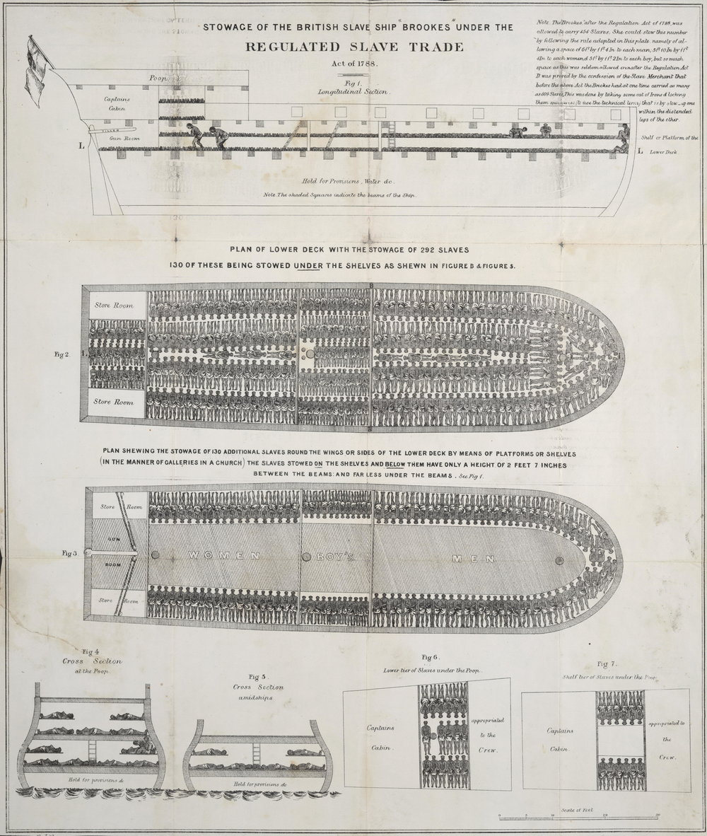 """Stowage of the British Slave Ship 'Brookes' Under the Regulated Slave Trade Act of 1788,"" published by the Plymouth Chapter of the Society for Effecting the Abolition of the Slave Trade (1789). Source:  Wikimedia Commons"
