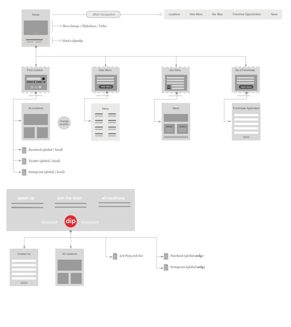 dipndip website flowchart.jpg