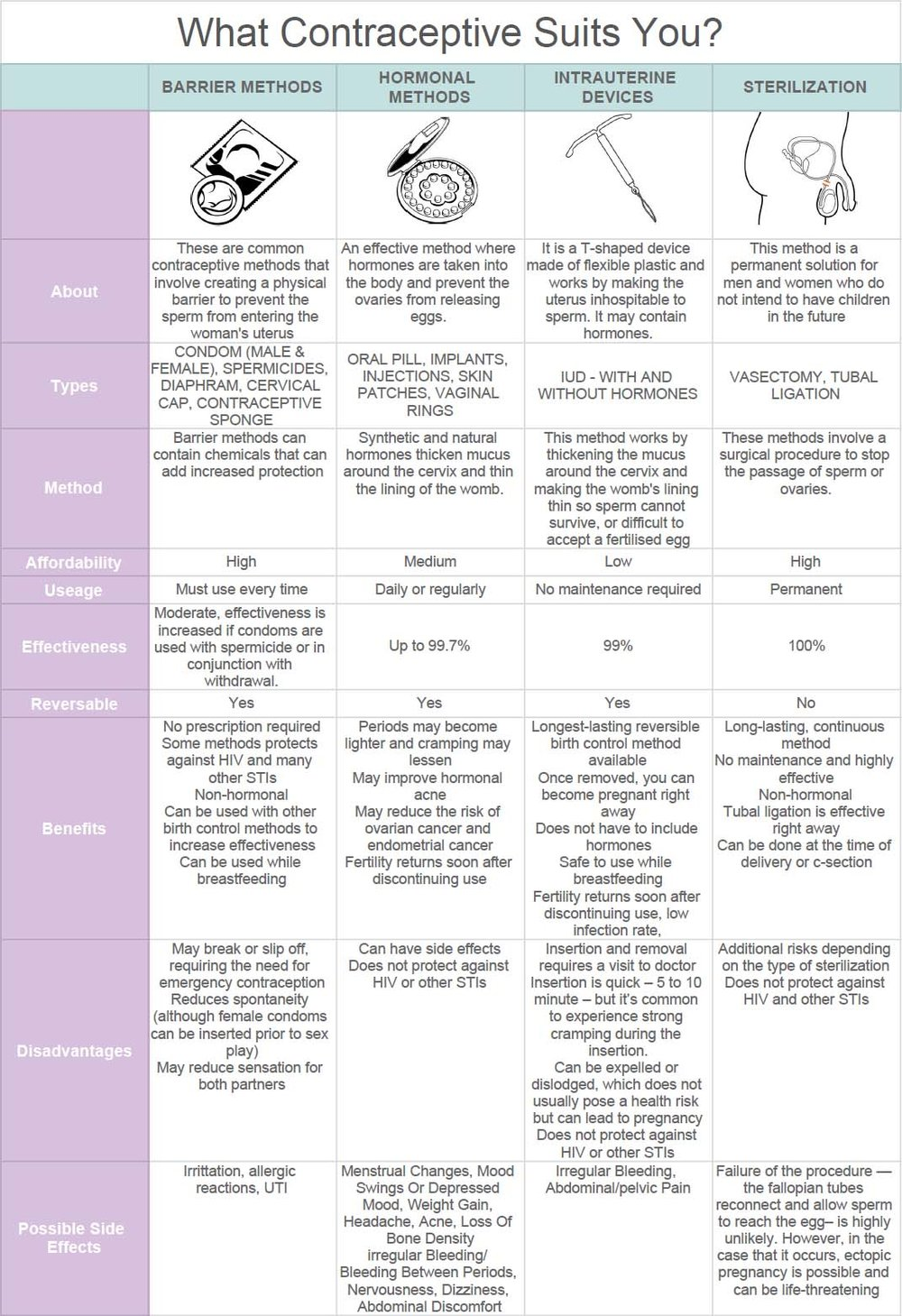 Alex -  Contraception Comparison Table.jpg