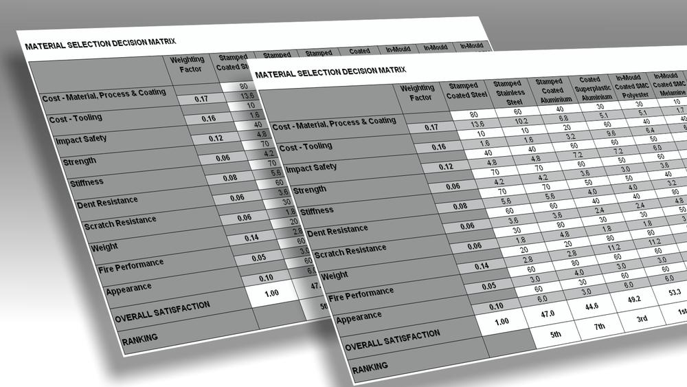 Design Triangle - Industrial Design - Idea Evaluation Decision Matrix