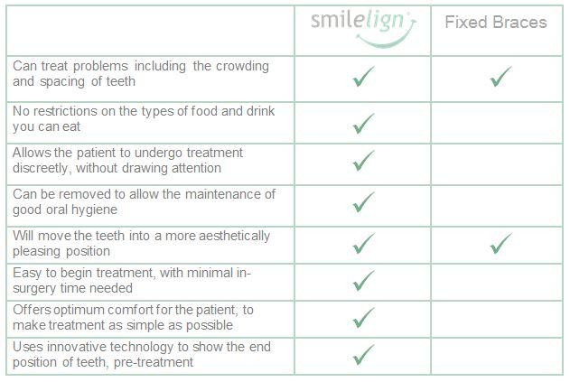 Smilelign-comparison