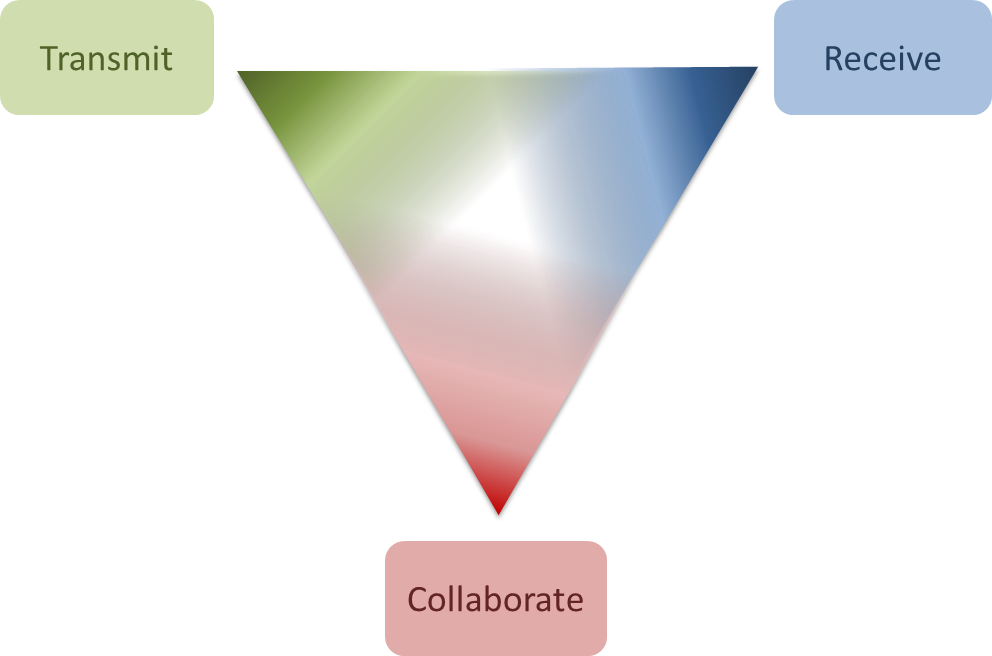 Three purposes of engagement - the engagement triangle