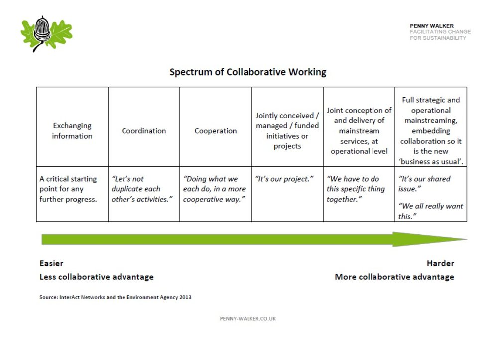 spectrum of collaborative working picture.jpg