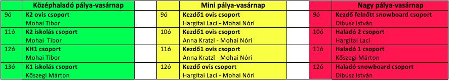 Vasárnapi csoportok