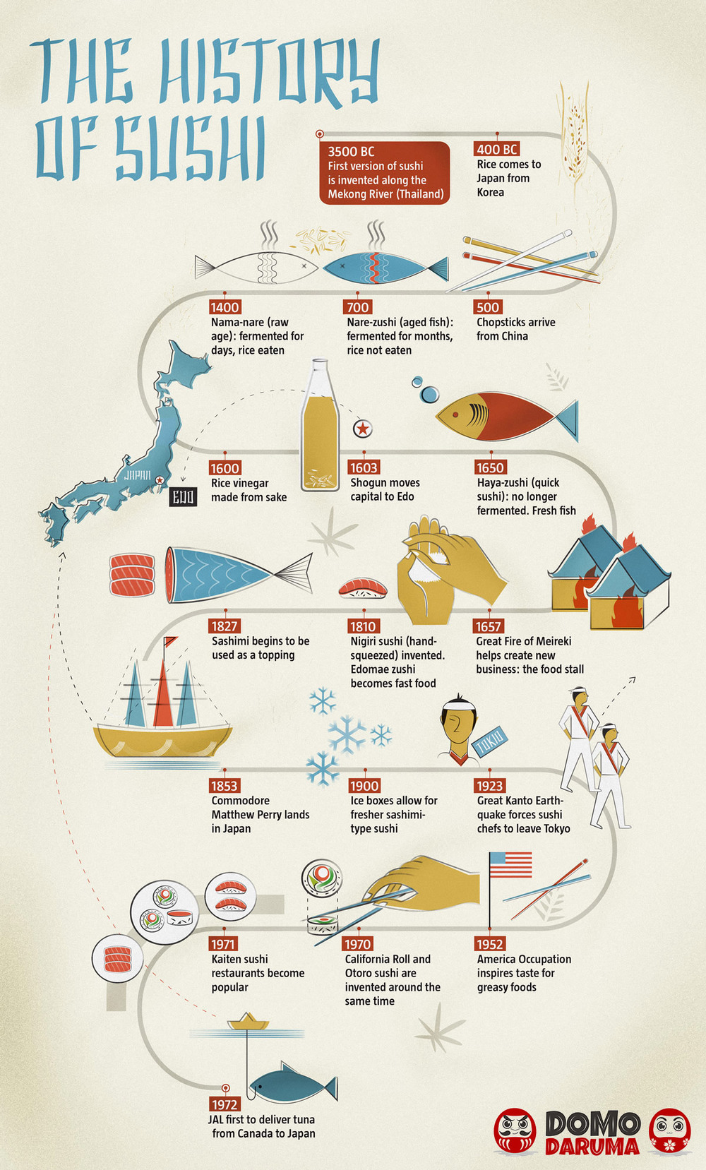 History Of Sushi Infographic Timeline Domo Daruma - Japan map 1600
