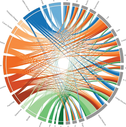 Visualization of major on career paths for 15600 Williams alums,