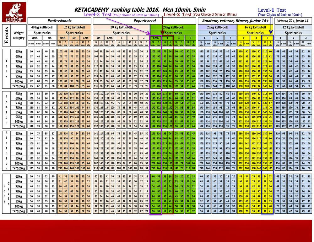 KETA Ranking Table 2016 ~